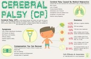 cerebral palsy chart